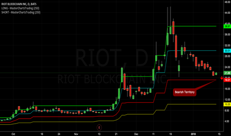 RIOT: Bears Salivating As Riot Blockchain Approaches Shorting Levels