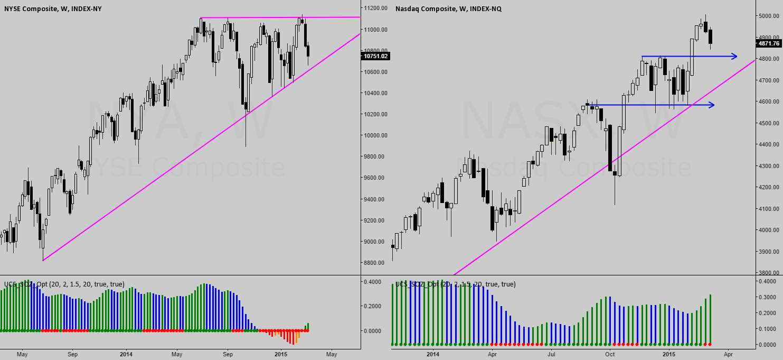 NYA / NASX : Exchange Composites Interesting Pattern