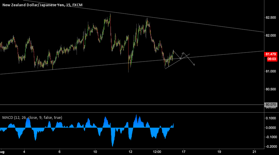 NZDJPY sell set up lower degree
