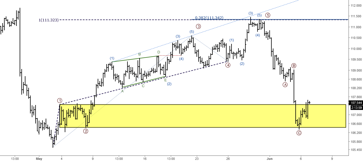 USDJPY: Short-term Elliott Wave Analysis