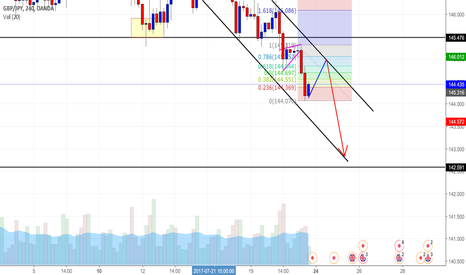 GBPJPY: *MMs's Clear Mark Down. 4h TF*