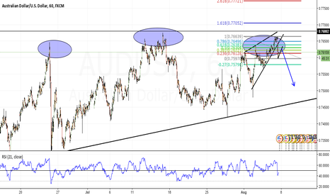 AUDUSD: AUDUSD SHORT SET UP