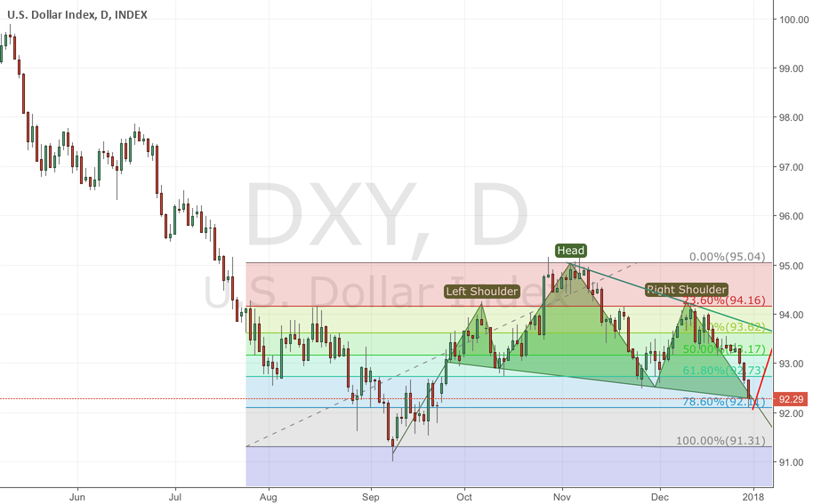 USD fail H&S in market
