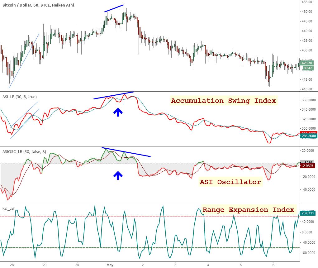 Master Index List Of All My Indicators Btcusd Tradingview