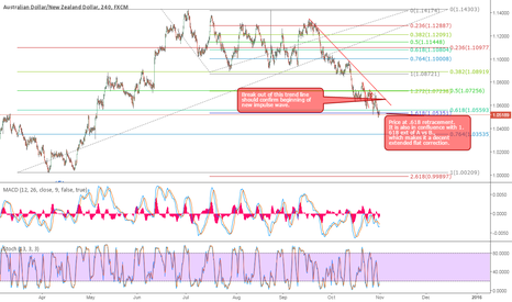 AUDNZD: AUDNZD long set up.