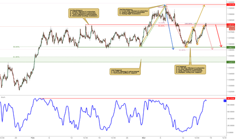 EURAUD: EURAUD approaching major resistance, potential reversal!