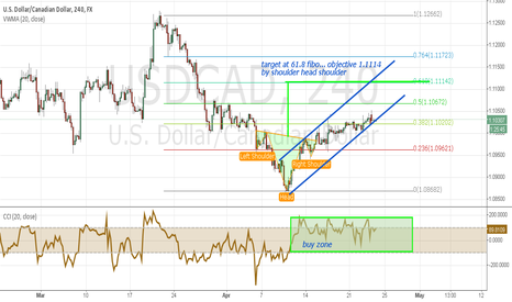 USDCAD: USD REMAINS STRONG...