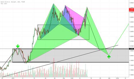 EURUSD: Back to Back (to Back?) - Bat Patterns im EURUSD