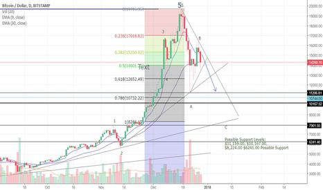 BTCUSD: Bitcoin Corrective Waves Continue