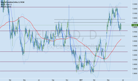 EURCAD: EURCAD Forex Analysis June 23 - 30