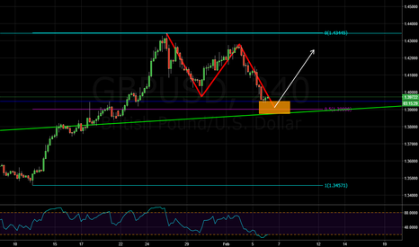 GBPUSD: bullish abcd pattern and major trend line