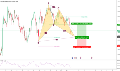 GBPNZD: Potential Bullish Bat in GBPNZD
