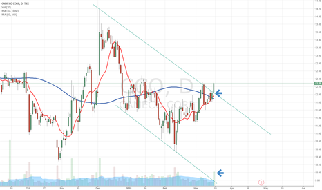 CCO: CCO Breakout on high volume