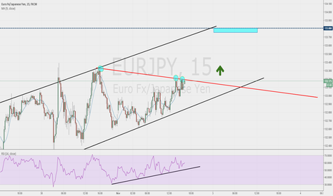 EURJPY: SHORT ON THE EUR/JPY