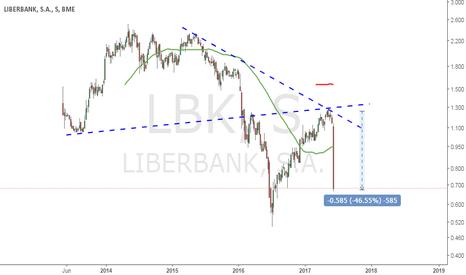 LBK: Liberbank : Alarma en el sector financiero ?