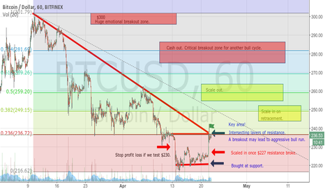 BTCUSD: Long position on BTC.