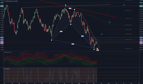 USDJPY: Possible long scenario now that harmonic pattern is complete