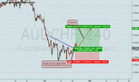 AUDCHF: AudChf is a buy now!