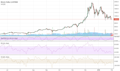 BTCUSD: Bitcoin fights for $10,000