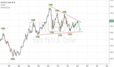EURUSD: Short euro