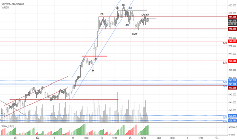 GBPJPY: $GBPJPY for Bearish