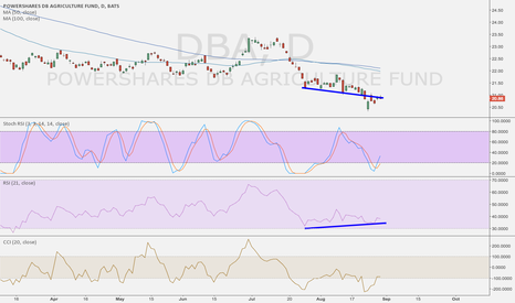 DBA: DBA - Pick another bottom in commodities!!!