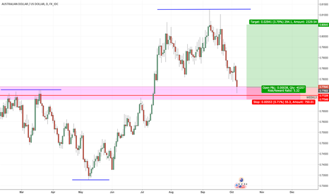 AUDUSD: High Probable Long on AUDUSD WITH 1:5 RR
