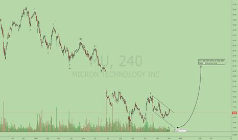 MU: MU Buy timing