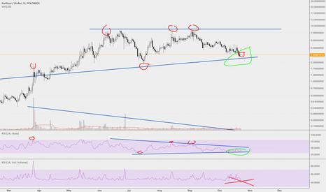 RADSUSD: Radium acending triangle forming, Buy!