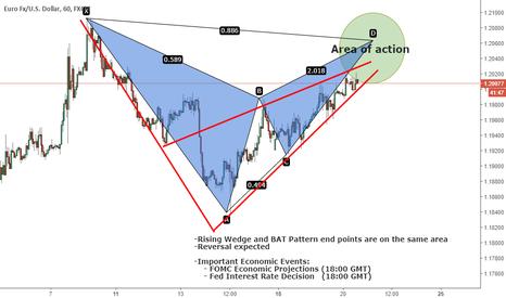 EURUSD: EURUSD - Rising Wedge and BAT Pattern