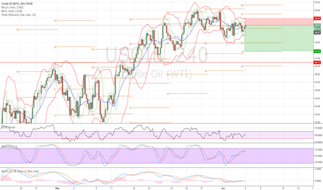 USOIL: We still is short position and target 46.74