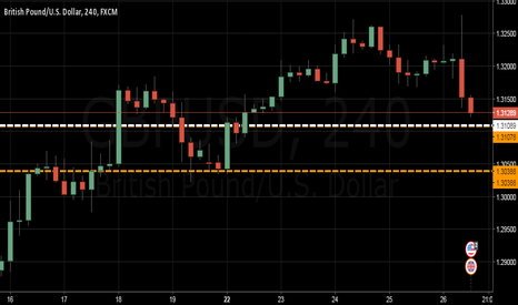 GBPUSD: $GBPUSD   Stop Loss Hunting in Effect