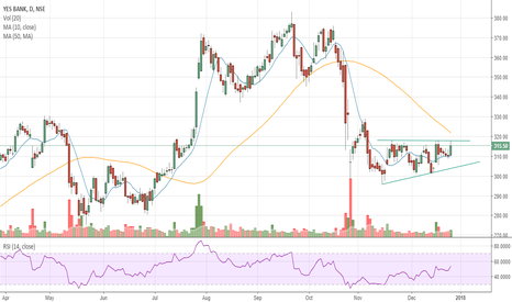 YESBANK: #YESBANK - Consolidation breakout/50 SMA Resistance