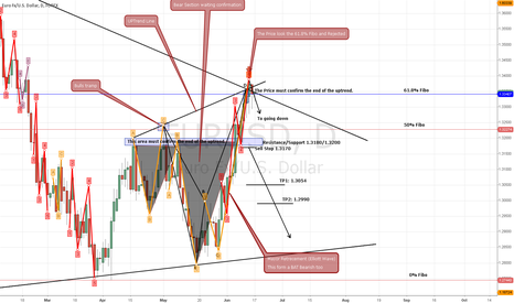 EURUSD: It's coming a Fall of EUR