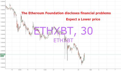 ETHXBT: Ethereum discloses the state of its Finances September 28th 2015