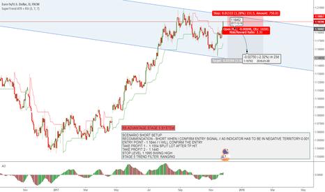 EURUSD: EURUSD Potential corrective wave