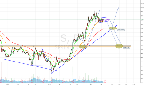 S: Sprint stock Buy Zone Levels