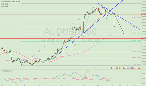 AUDUSD: Short AUDUSD according to the trendline broken and my PINGPANG m