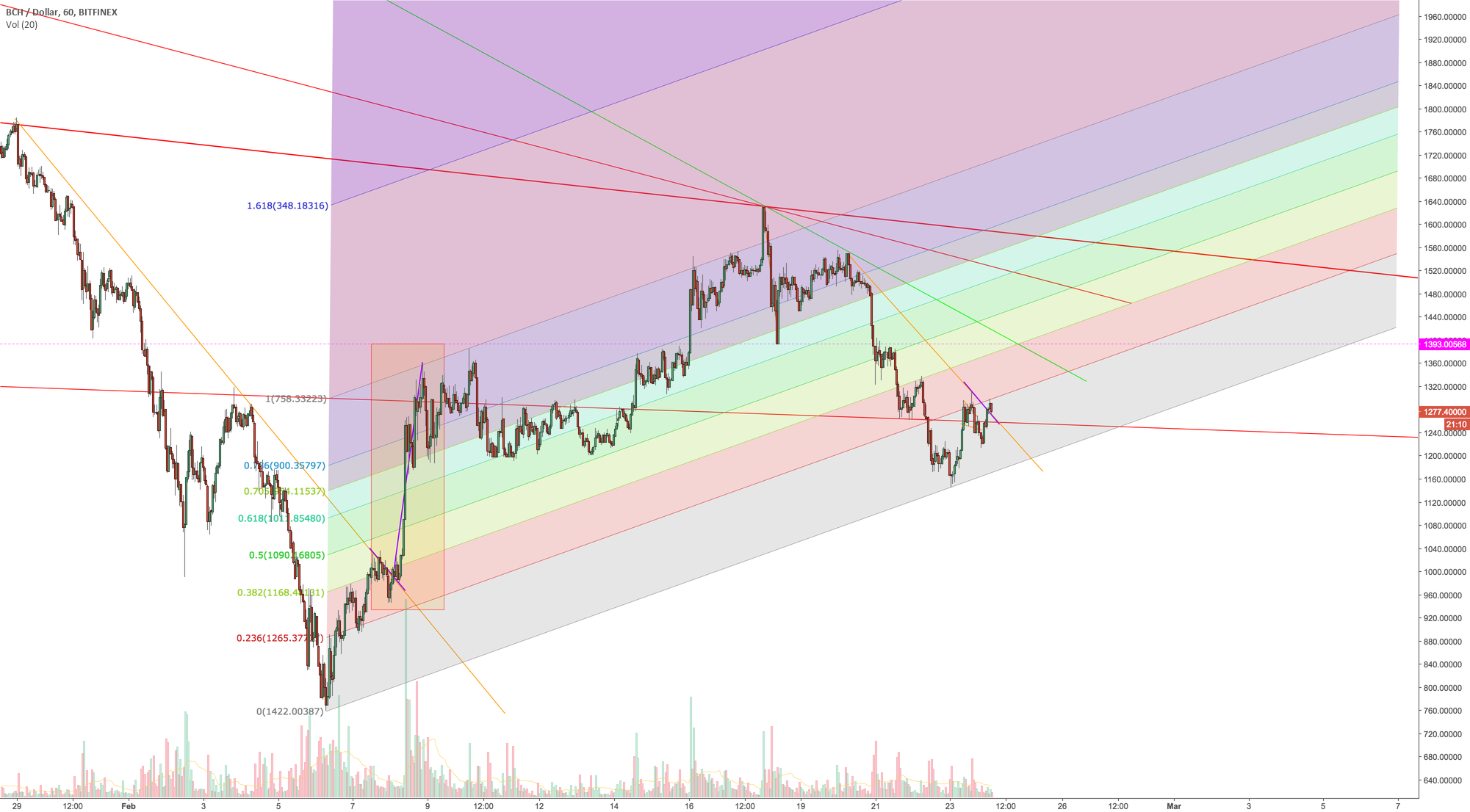 BCH USD Fib channel and fractal