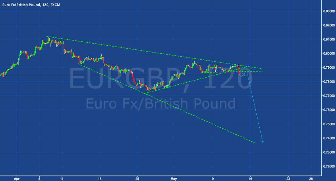 EURGBP - Short 300-400 Pips  (Expanding Wedge/Triangle)