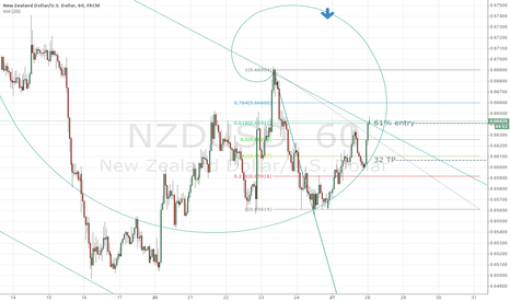 NZDUSD: Scalp the fibs!