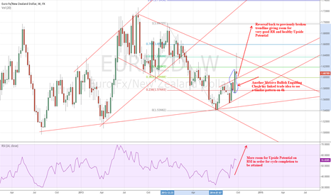EURNZD: long term target on this bad boy is 1.8000 Lets go