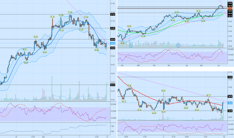 XLP: $xlp further short term breakdown