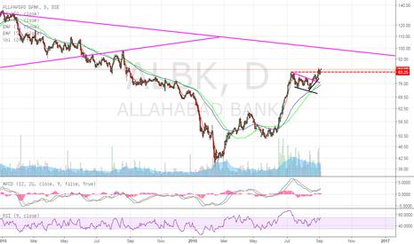 ALBK: ALBK : Long Now for Targets 98