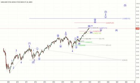 VT: Total World Stocks - Bullish