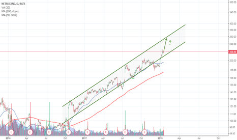 NFLX: Even at this stage of the game, it may not be too late to buy Ne