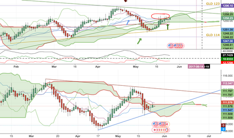 XAUUSD: UJ and Gold Agree