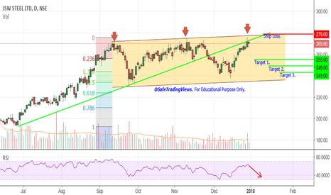 JSWSTEEL: JSW Steel - Tripple Top in Channel