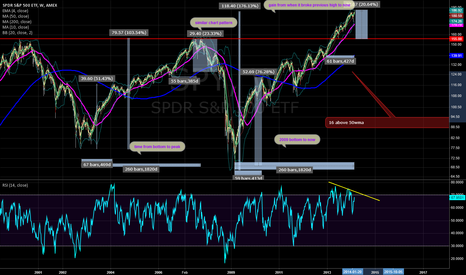 SPY: SP500, time to come off its lofty highs