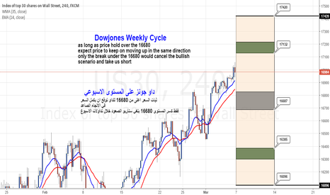 US30: DowJones Weekly Cycle
